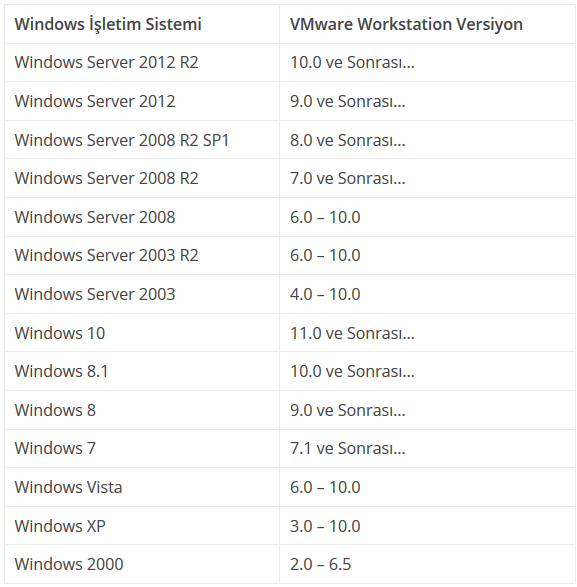 Windows Operating System Compatibility with VMware Workstation Program