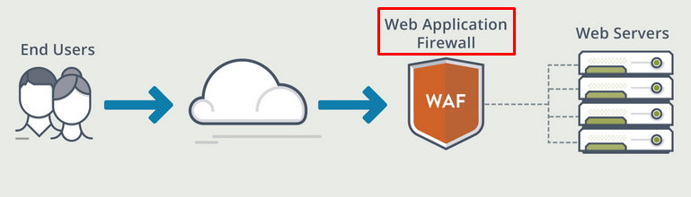 Web Application Firewall and Methods