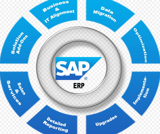 Data Protection on Application (SAP)