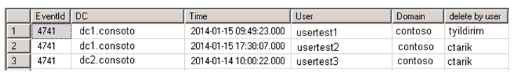 SQL output showing which users the administrator created