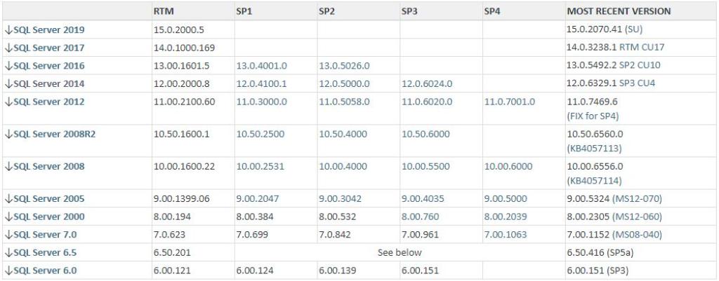 SQL Server development table