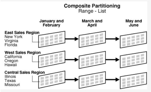 Composite Partitioning