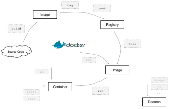 Docker Terminology