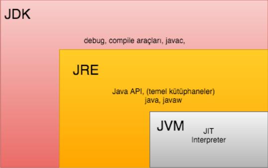 JDK-JRE-JVM