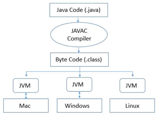JVM Working Principle