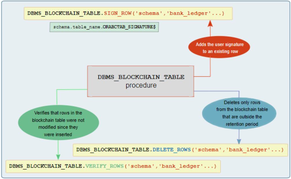 Blockchain tables classic database architecture