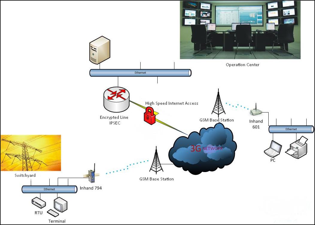 APN Architecture