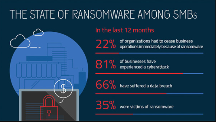 ransomware attacks until 2017