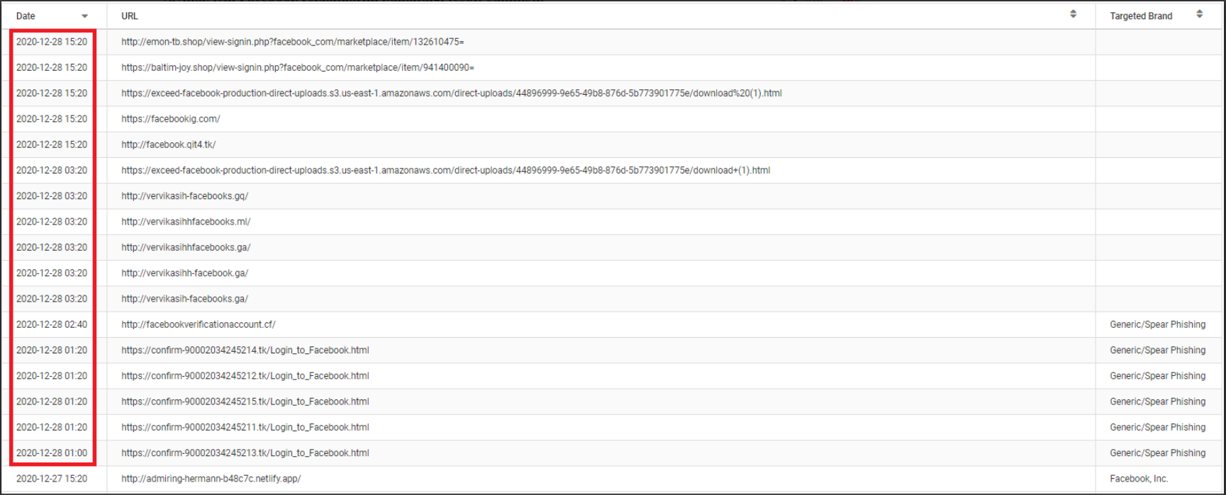Latest Phishing Activities Detected by Cyberthint
