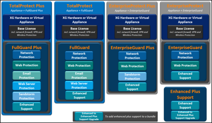 XG Firewall packages and subscriptions