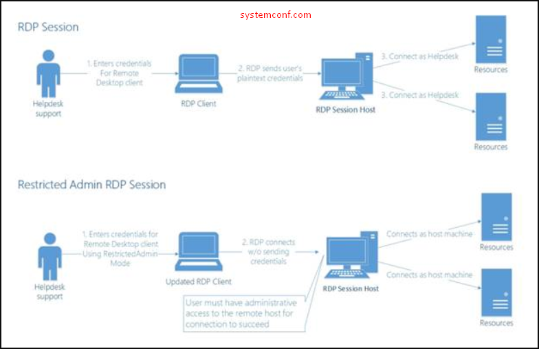 RDP Session and Restricted Admin RDP Session