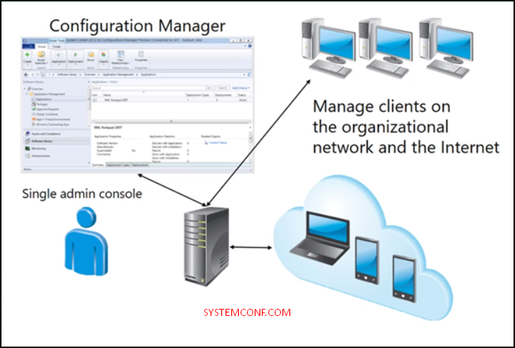 What is System Center Configuration Manager(SCCM)