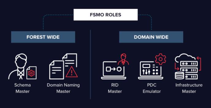 FSMO Roles