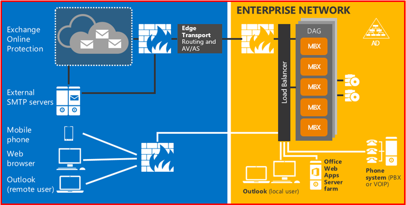 Exchange Server 2016 Architecture
