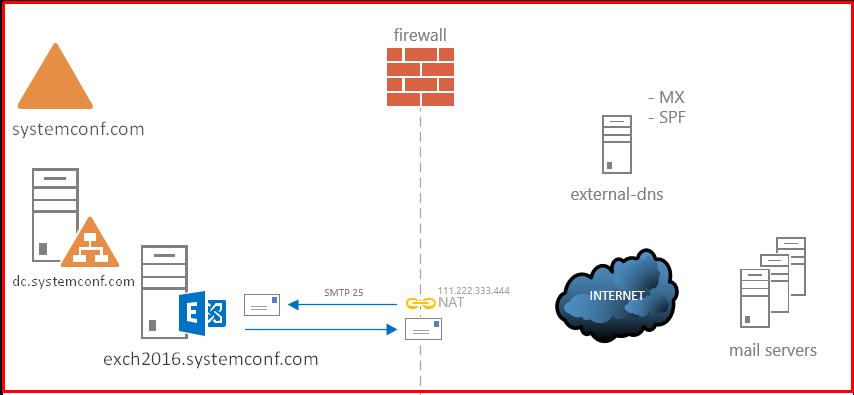 Exchange Server 2016 Topology