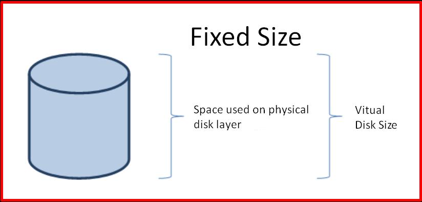 Fixed Size Virtual Disks