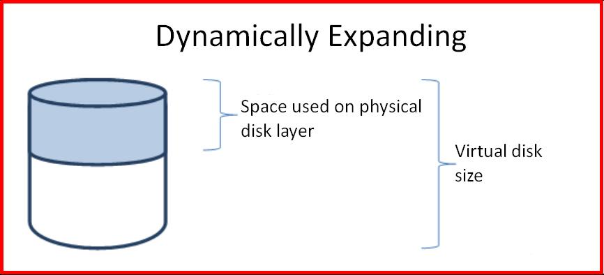 Dynamically Expanding Virtual Disks