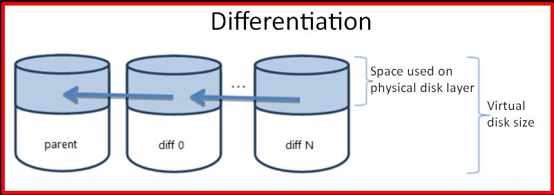 Differentiating Virtual Disks